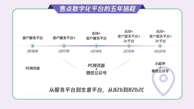 """快消企业发起小程序To B""""攻坚战"""",行业年增长500%!"""